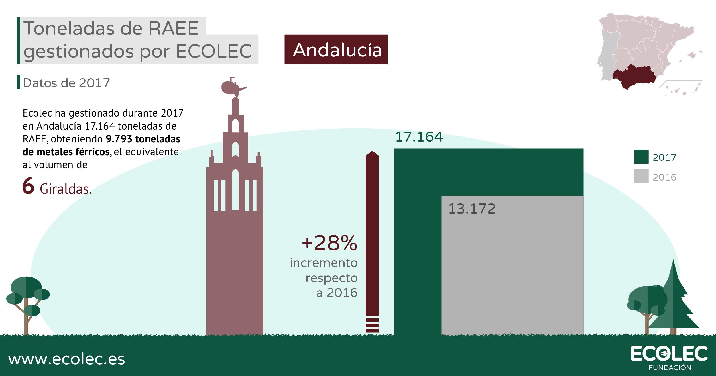 Ecolec gestión RAEE 2017 Andalucía