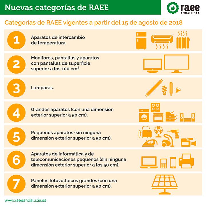 categorias raee