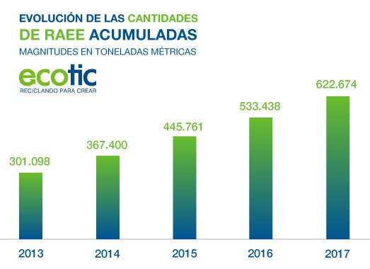 Ecotic gestión RAEE 2017