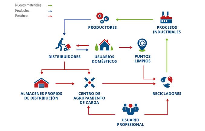 ECOTIC gestión plataforma Jaggaer