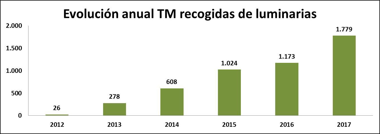 Evolución anual TM luminarias