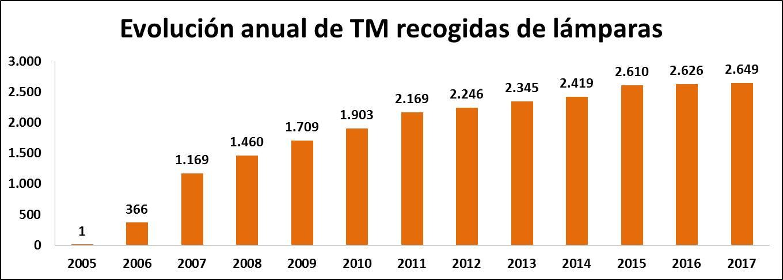 Evolución anual TM lámparas