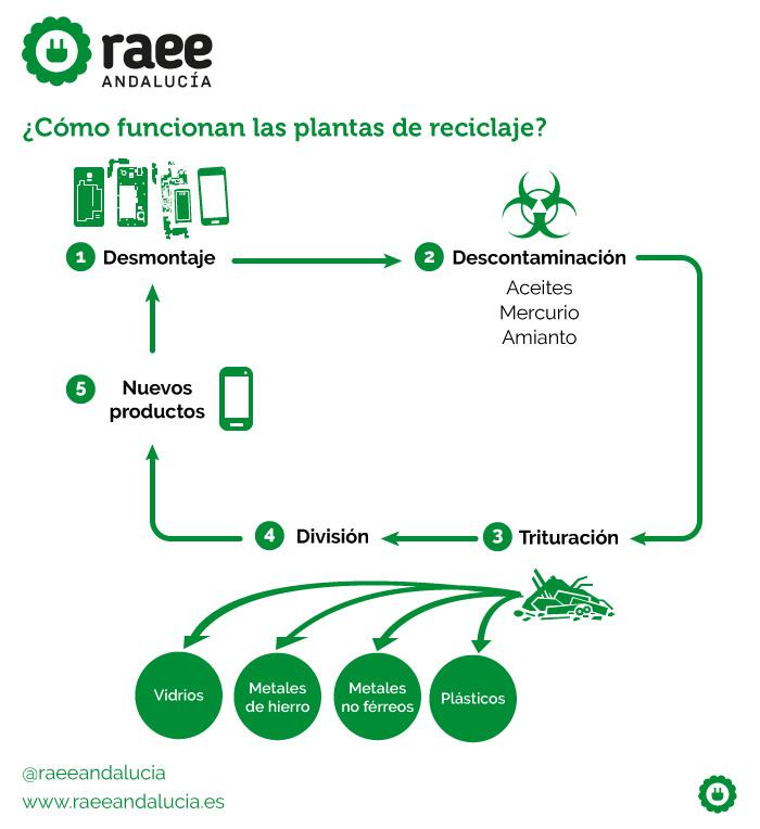 Planta de reciclaje de RAEE.