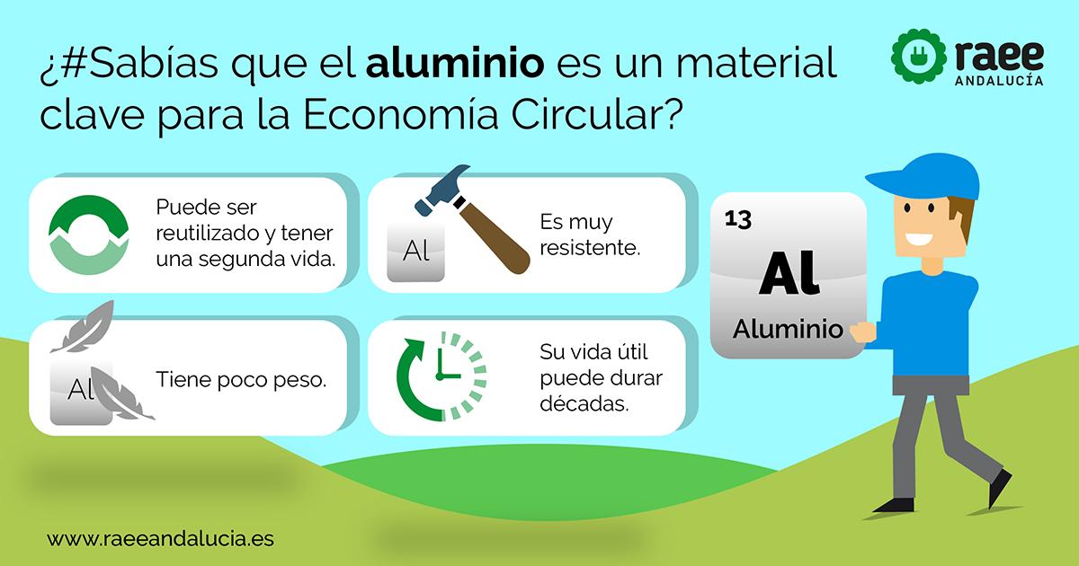 Aluminio es un material clave para la Economía Circular