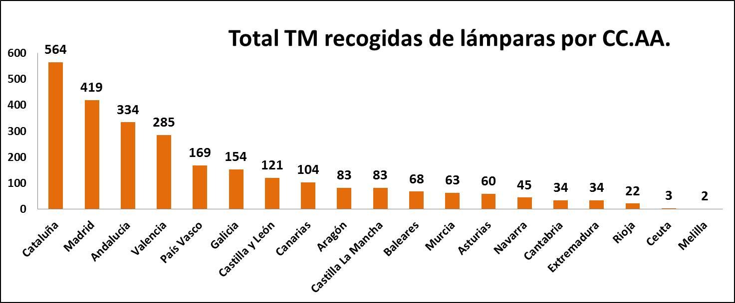 TM lámparas por CCAA