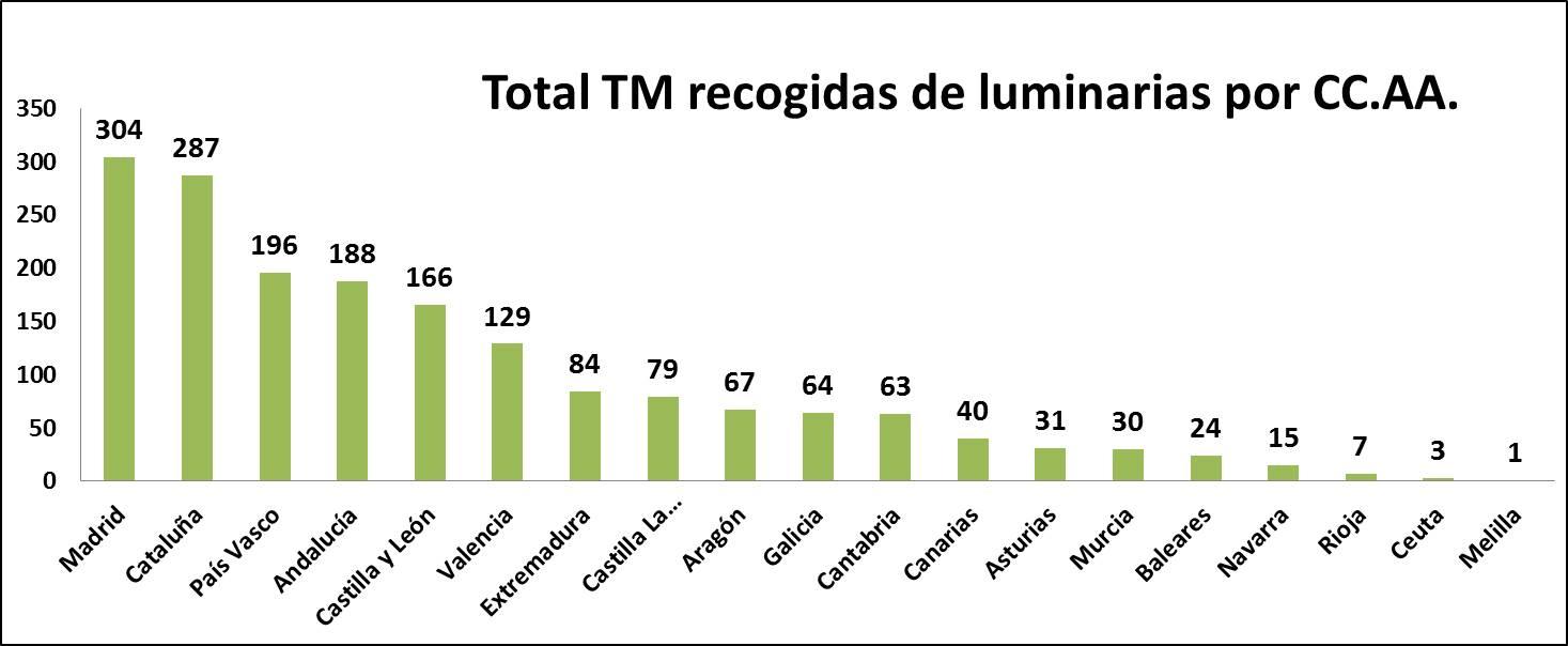 TM luminarias por CCAA