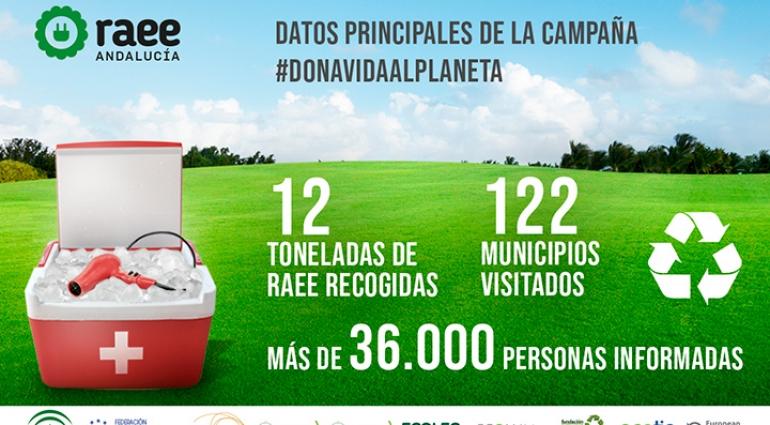 Balance campaña #DonaVidaAlPlaneta en Andalucía
