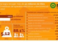Resultados de la recogida de RAEE en Andalucía en 2017.