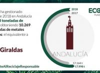 Ecolec datos recogida RAEE en Andalucía 2018