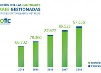 Resultados reciclaje de RAEE de Ecotic en 2018