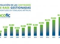 Resultados de Ecotic en 2016.