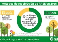 Métodos de recolección de RAEE. Global E-waste Monitor 2017
