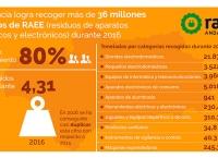 Datos de recogida de RAEE en Andalucía en 2016.