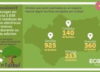 Resultados GreenWeek 2018 Ecolec