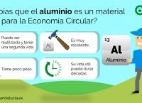 Aluminio es clave para la Economía Circular