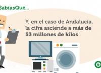 Andalucía tiene un mínimo de recogida de 53 millones de kilos